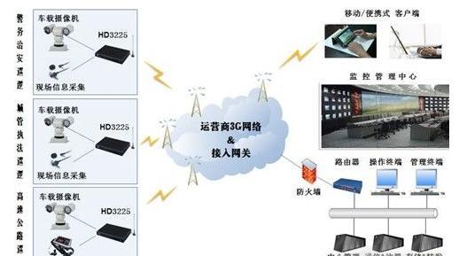 无线视频监控系统      系统拓扑图:     系统组成:     视频采集终端