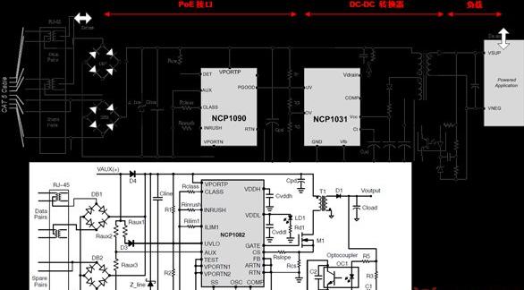图1:POE方案   对于各类非标POE、POE+等规范,后级DC-DC的输出功率需要进一步增大。安森美半导体的NCP1251固定频率6引脚PWM控制器可满足此类需求,该器件外接MOSFET,通过频率反走和跳周期确保在所有负载下都实现高能效,可涵盖100W以内的应用。   NCP1565双模式有源钳位PWM控制器针对更高输出功率、更高转换能效和更高功率密度需求的应用,支持非标POE++,内置200V高压启动电路,最高频率可达1.