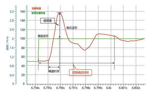 电路 电路图 电子 设计 原理图 走势图 592_358